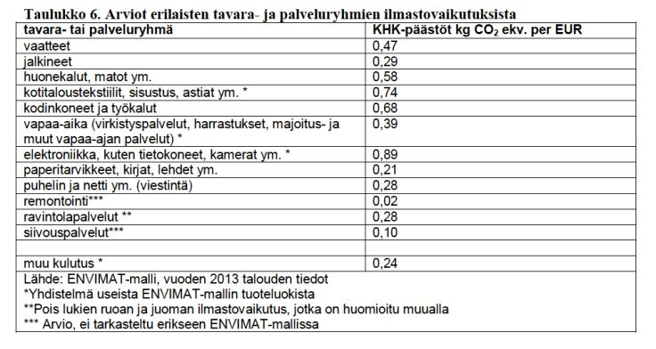 arviot-erilaisten-palvelu-ja-tavararyhmien-ilmastovaikutuksista